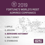 FORTUNE LISTS BERKSHIRE HATHAWAY IN WORLD'S MOST ADMIRED COMPANIES